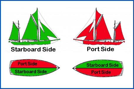 port_starboard_definition.jpg